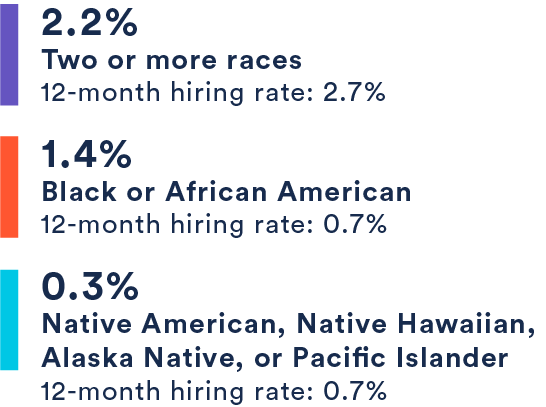 2.2% Two or more races, 1.4% Black or African American, .3% Native American