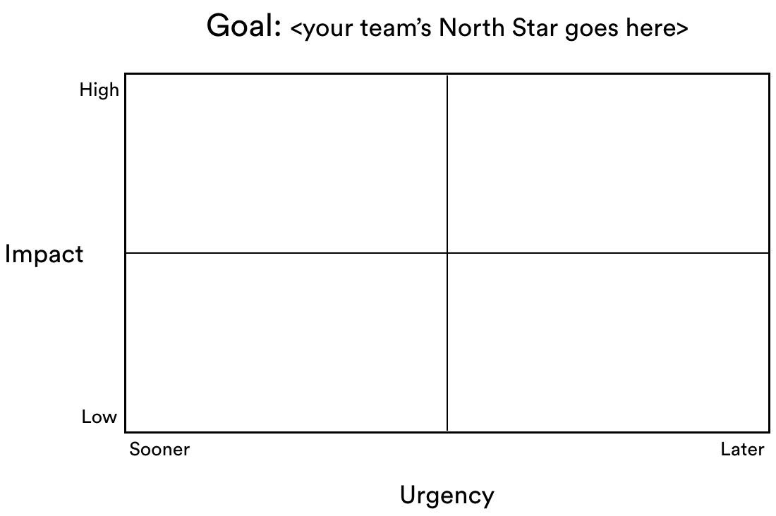 Example of an empty prioritization matrix