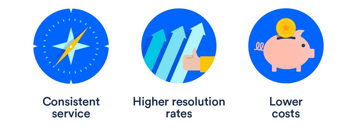 Bases de conhecimento: serviço consistente, índices de resolução mais altos, custos mais baixos