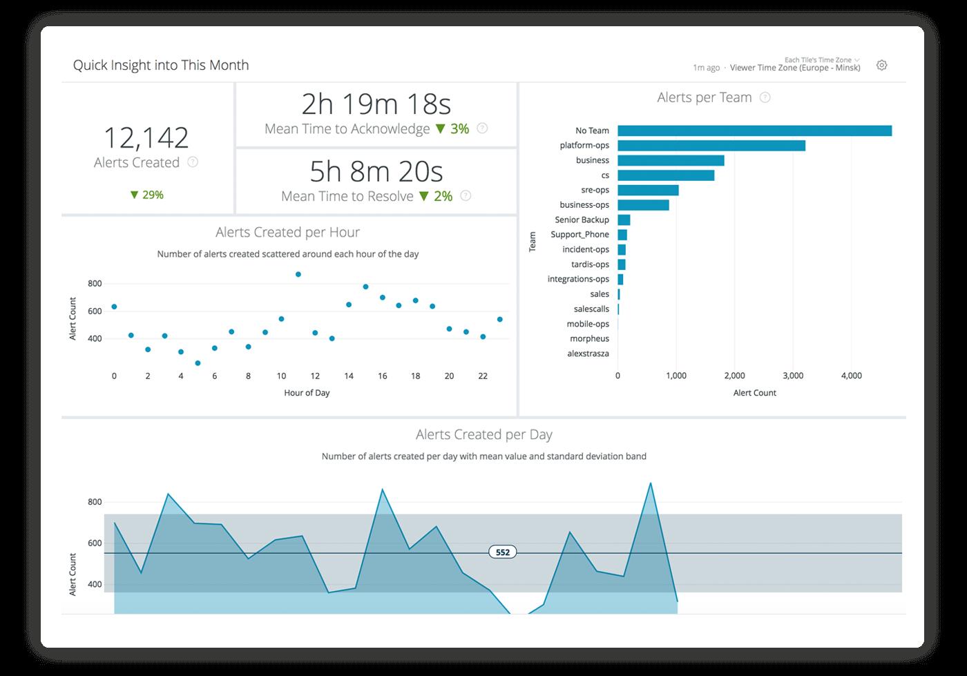 Captura de tela de análise da visão geral mensal