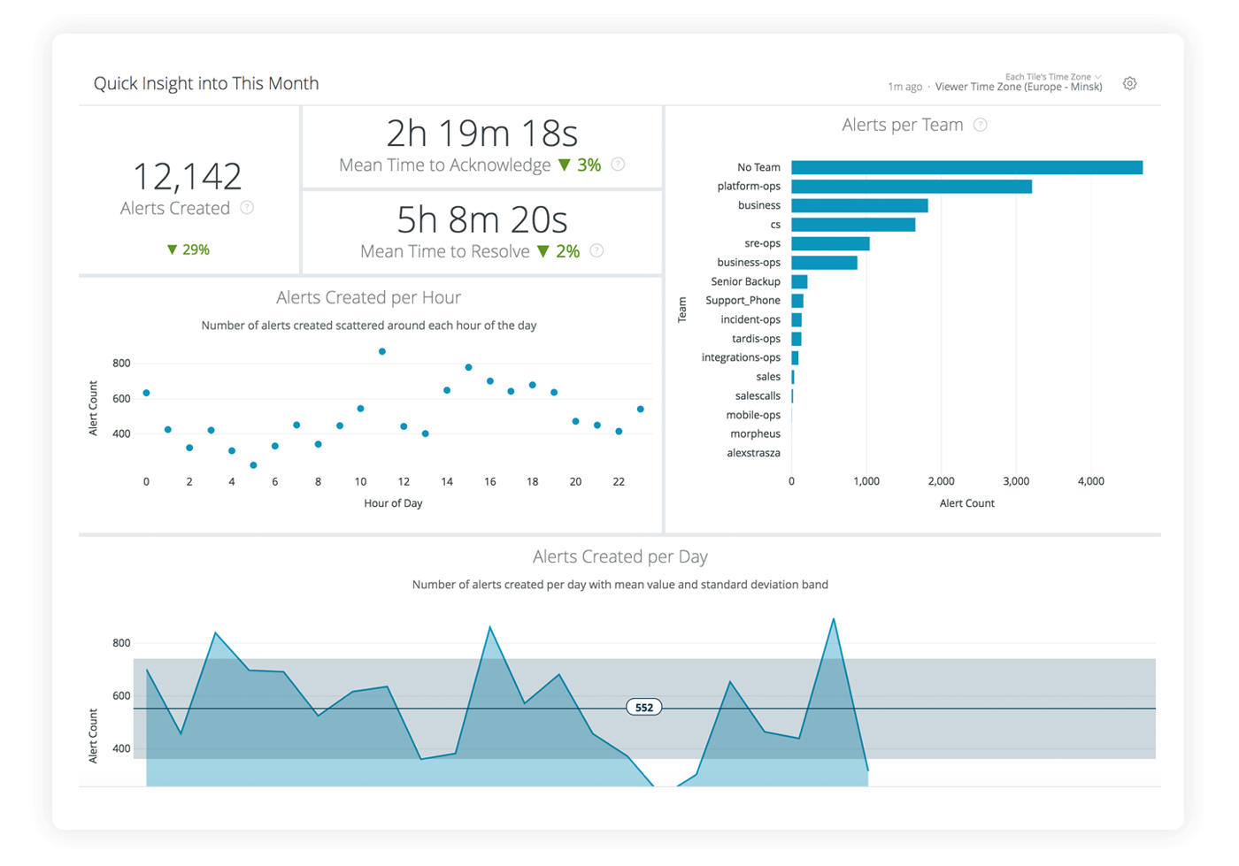 Monthly overview analytics snapshot