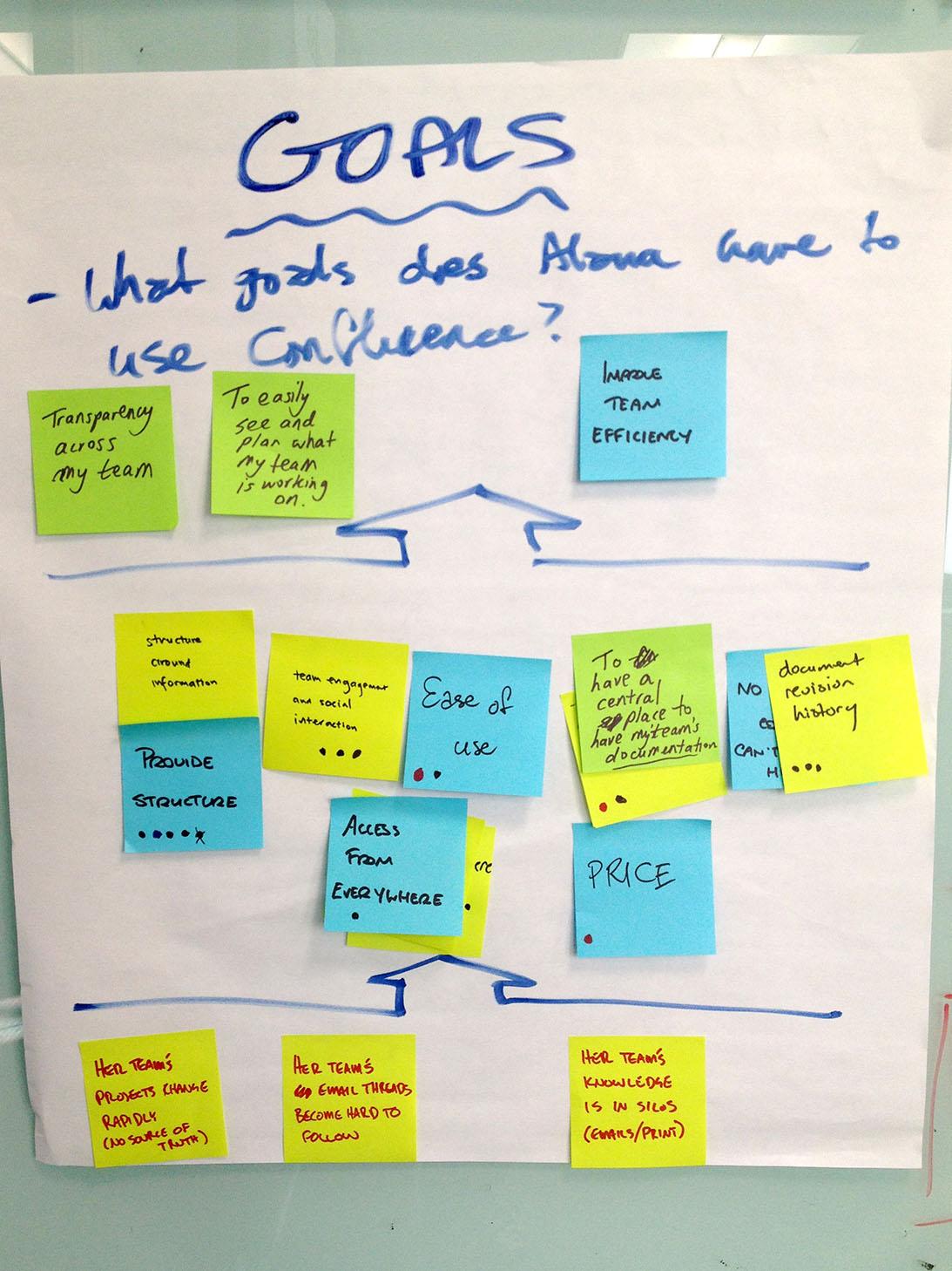 Criar a história de fundo do usuário é uma parte importante da visualização da experiência do usuário.