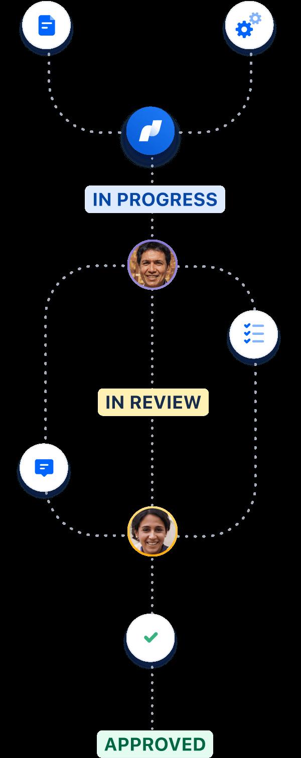 クリエイティブ プロダクションのプロセスのスクリーンショット