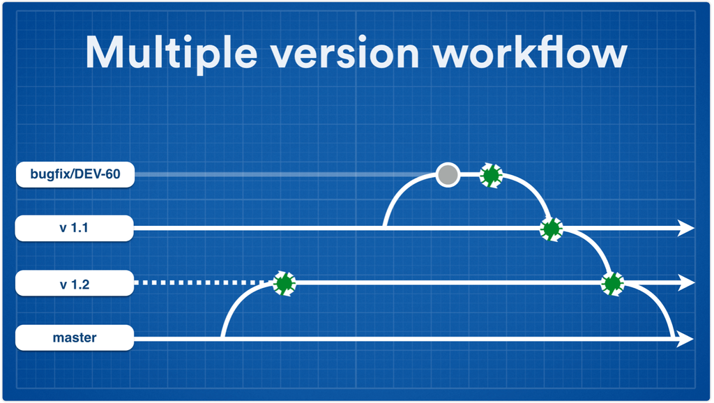 Multiple version workflow screenshot