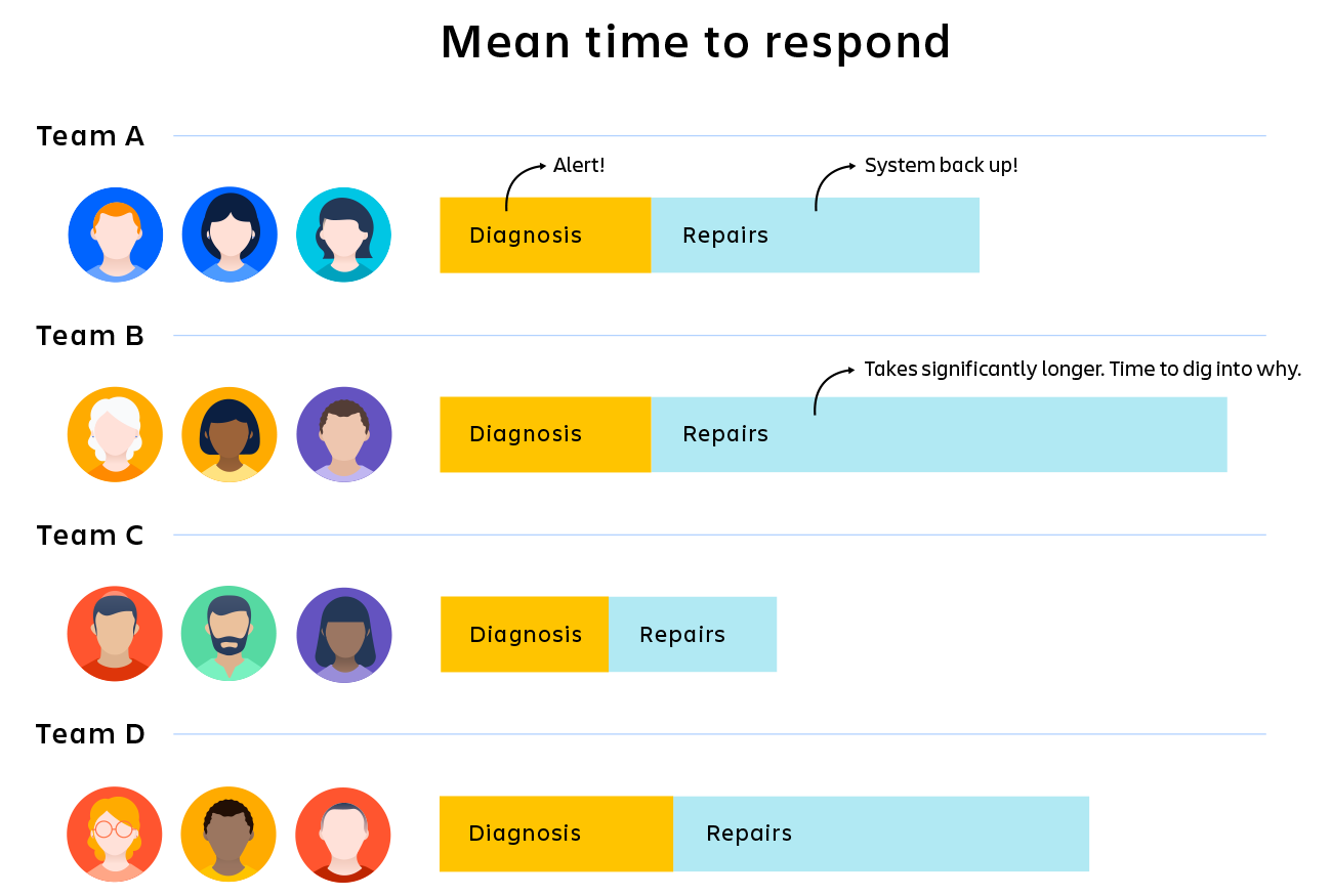 Cuatro equipos con diferentes mediciones del tiempo medio de respuesta (MTTR).