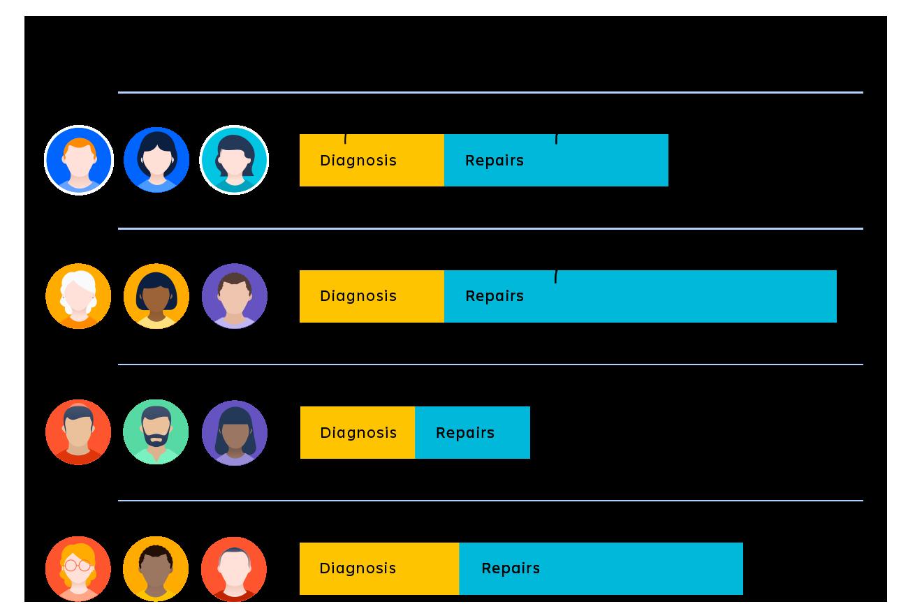 平均対応時間 (MTTR) 測定値が異なる 4 つのチーム。
