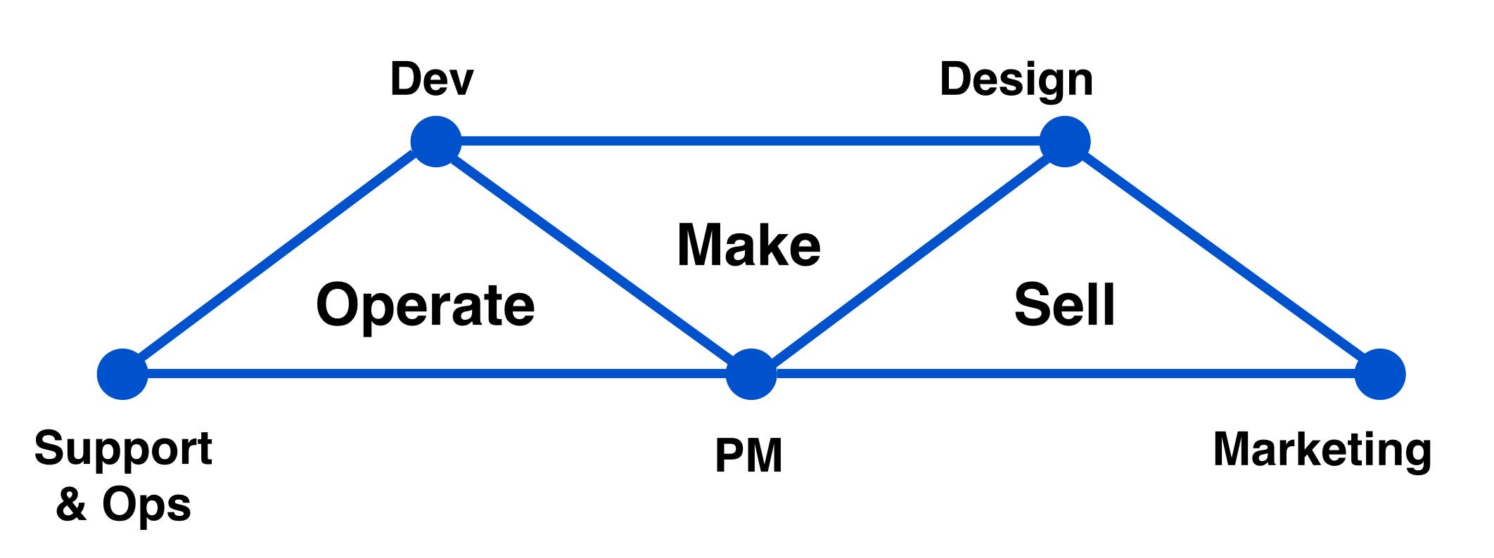 Tríadas de equipos de Atlassian | Orientador ágil de Atlassian