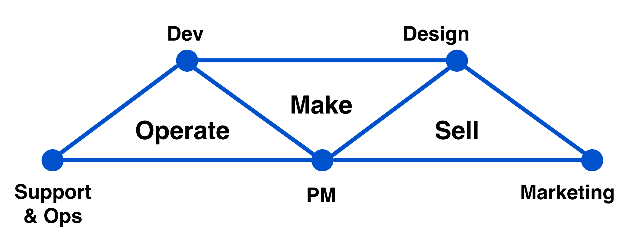 Tríadas de equipos de Atlassian   Orientador ágil de Atlassian