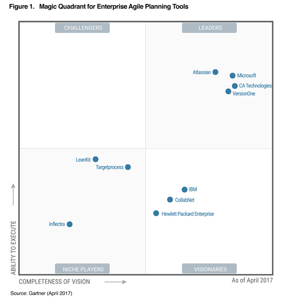 Atlassian - a Leader in Gartner's Magic Quadran | Atlassian