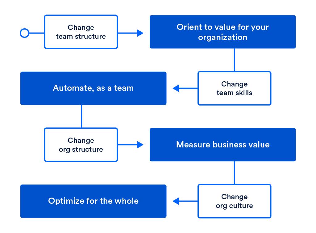 The four DevOp stages