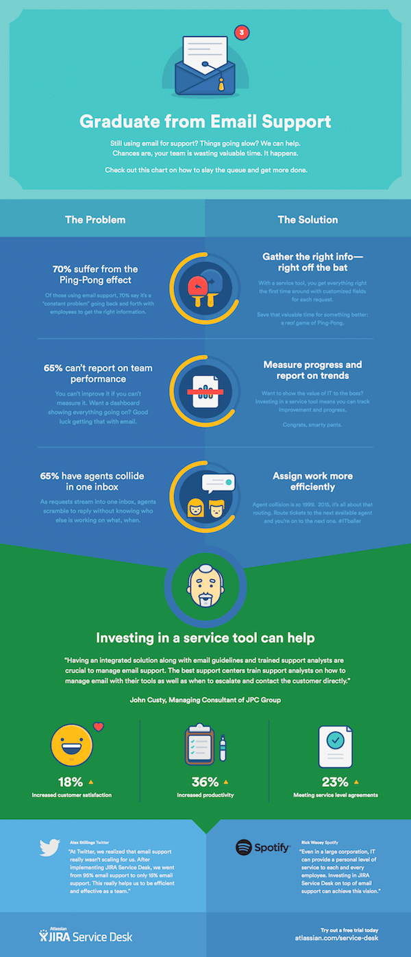 Graduate from Email Infographic