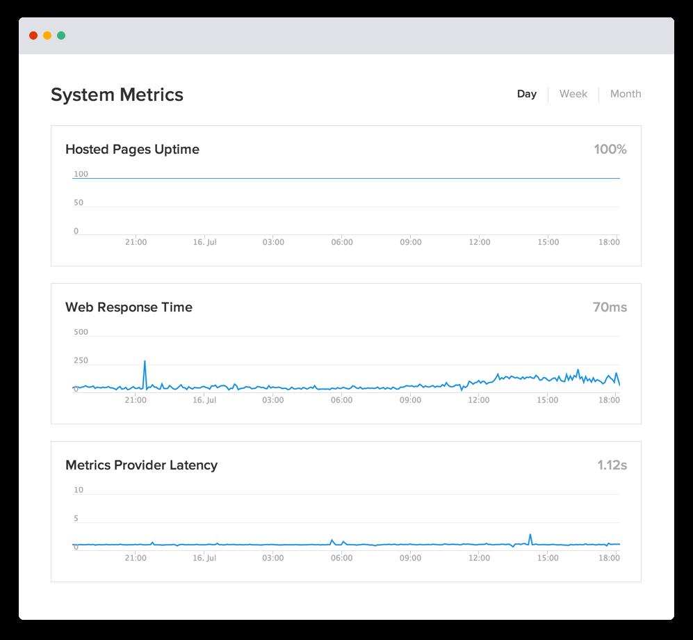 Tabla de Statuspage del tiempo de actividad y del rendimiento