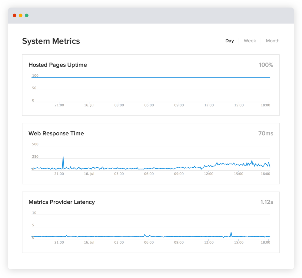 가동 시간 및 성능을 보여주는 Statuspage 차트