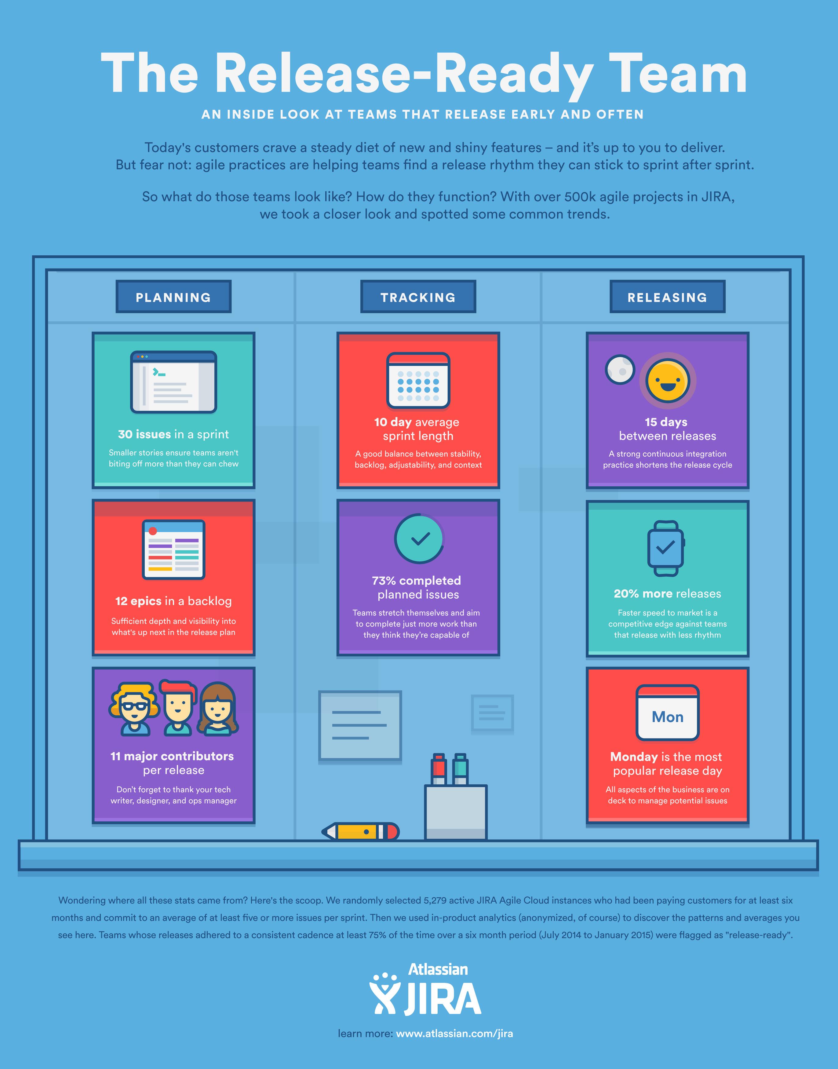 Equipes ágeis de liberação de produto | Coach Agile Atlassian