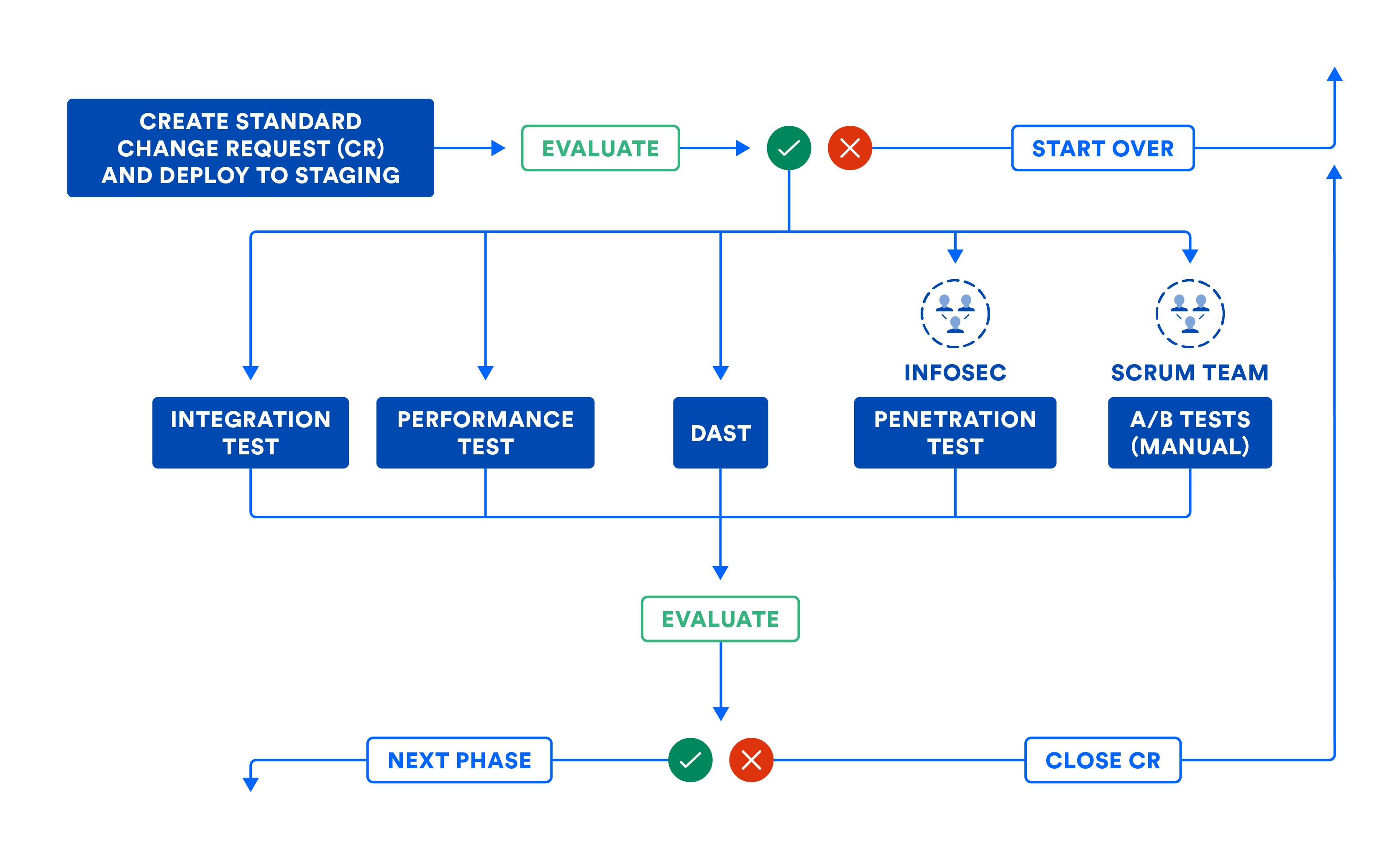 Непрерывная поставка: этап систем