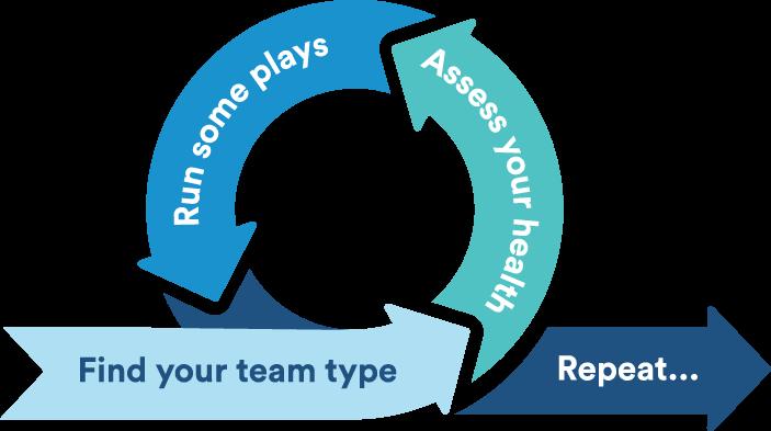 Забудьте о стандартных веревочных курсах и падениях на доверие. Выбор активностей для эффективного сплочения команды зависит от потребностей вашей команды.