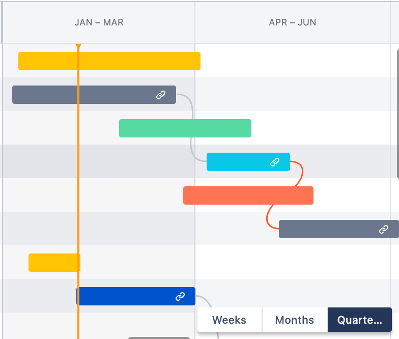 Jira Software roadmap timeline view by quarters