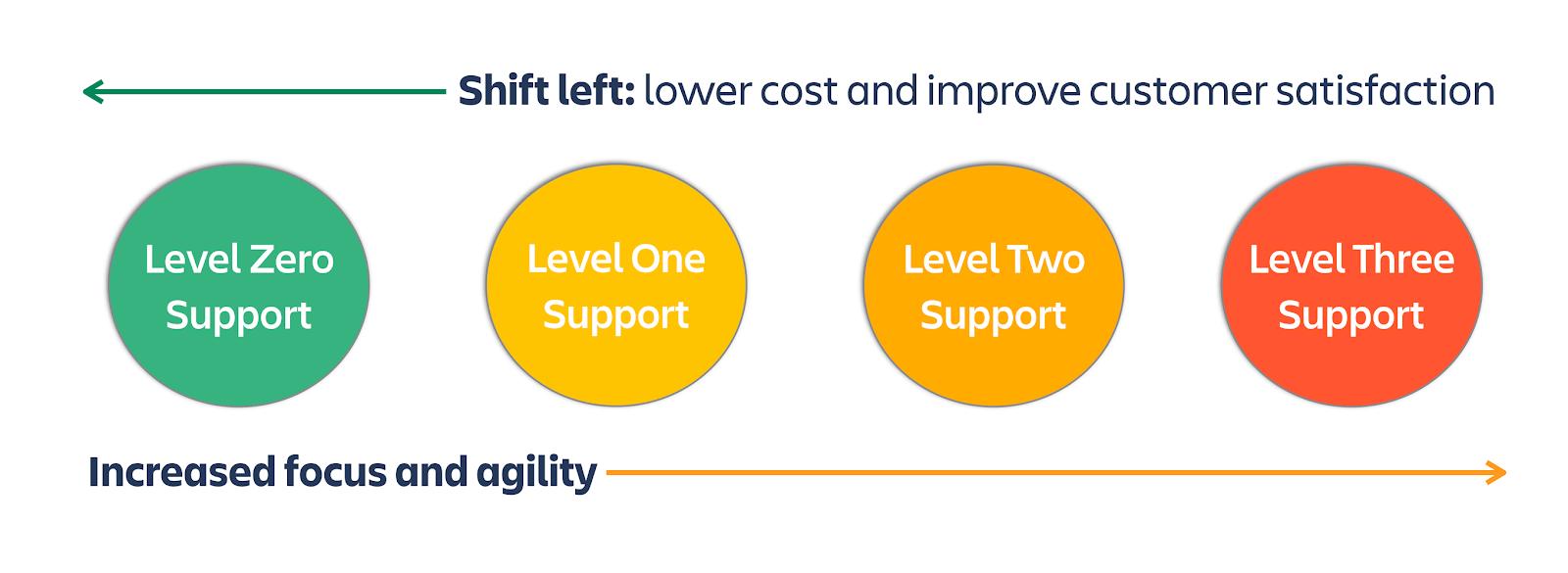 Схема, изображающая важность «сдвига влево» в ИТ-поддержке