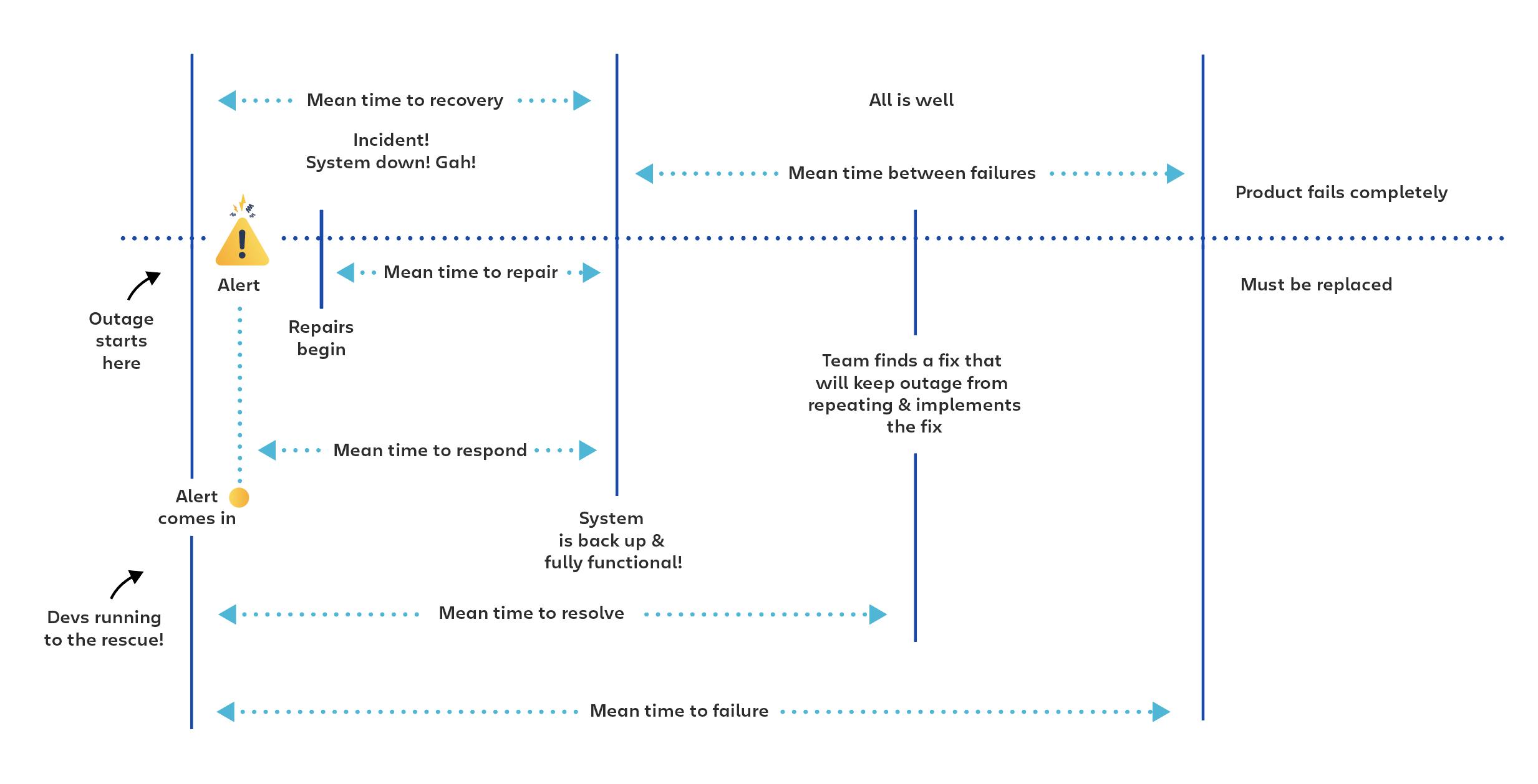 MTBF、MTTR、MTTA、MTTF を併用することで、インシデント管理を向上させる方法を示すイラスト