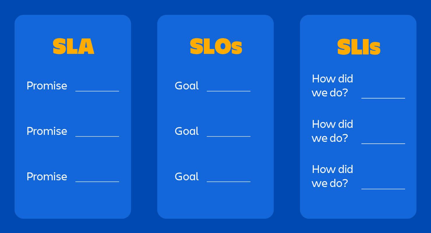 SLAs: promises to customers. SLOs: internal goals. SLIs: how did we do?