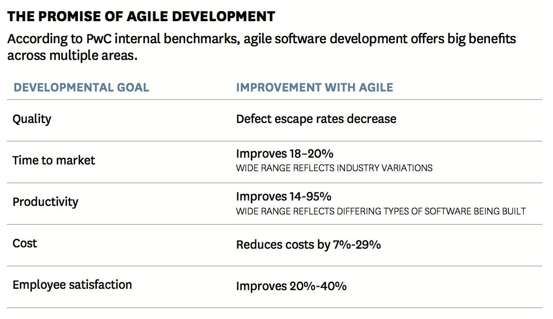 Agile Methoden bieten einen Wettbewerbsvorteil | Atlassian Agile Coach