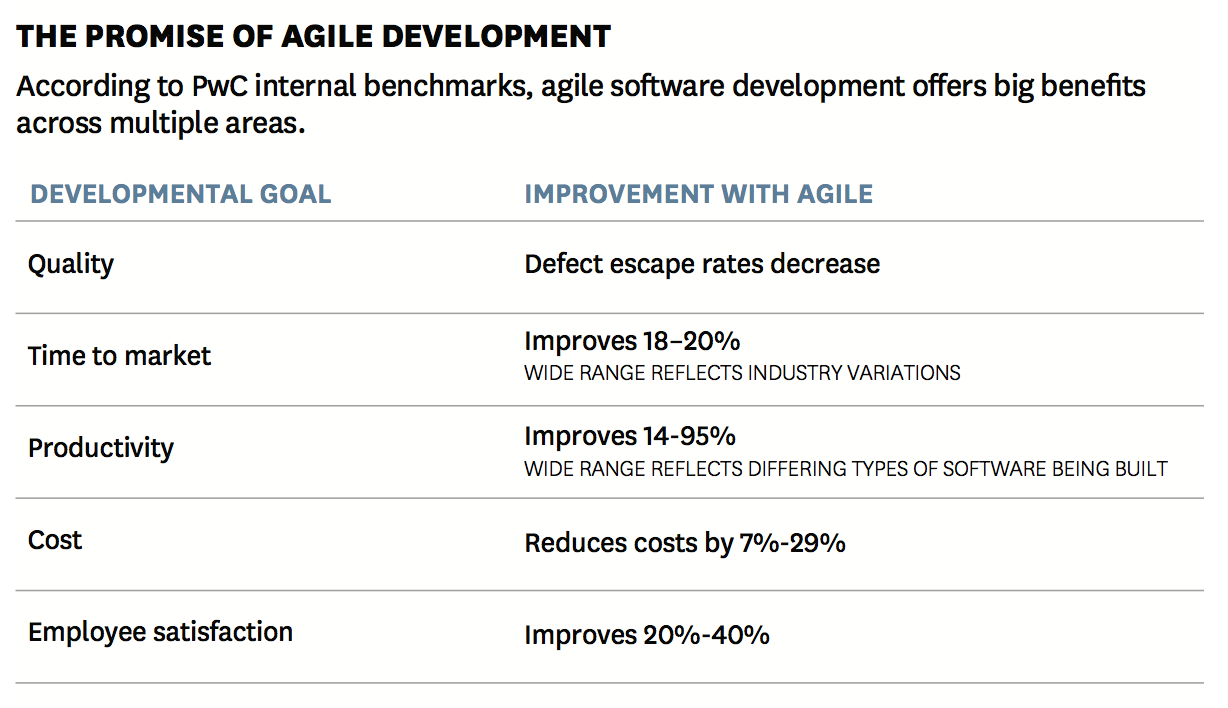 Report: Agile practice is the competitive advantage for a ...