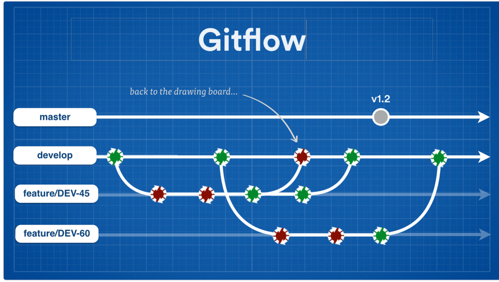 Feature branching workflows for continuous delivery atlassian gitflow screenshot ccuart Image collections