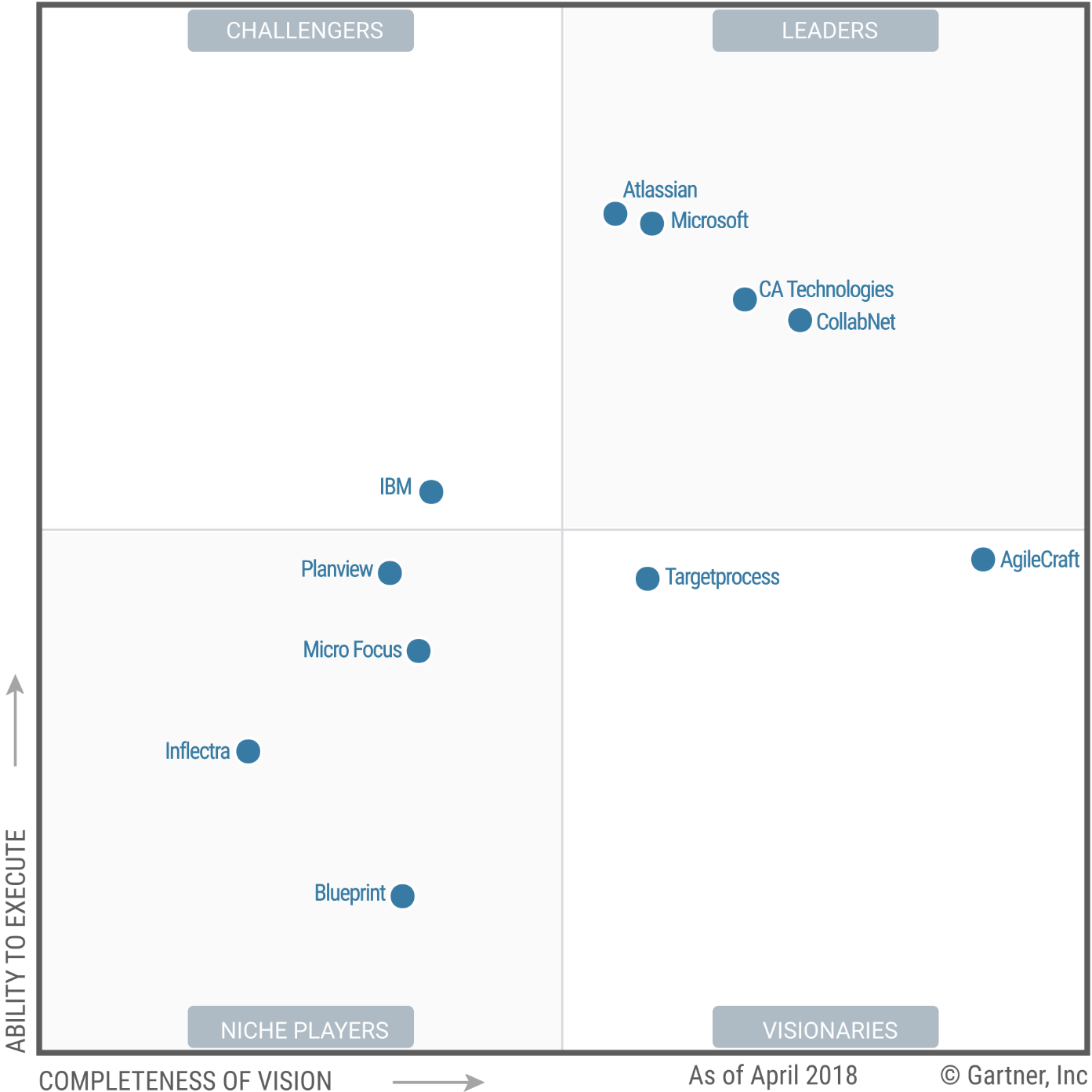 atlassian a leader in gartner s magic quadrant