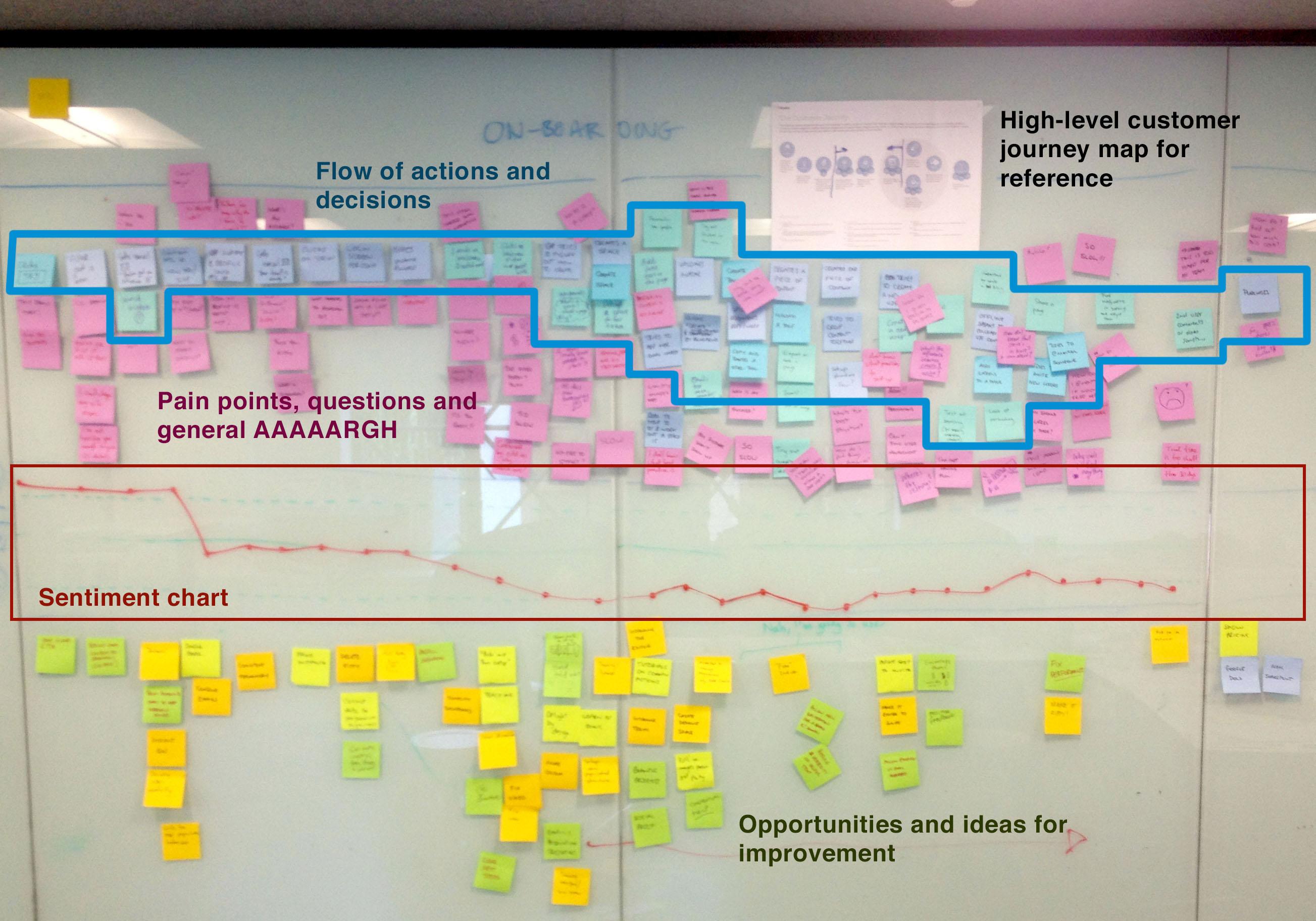 ユーザー ジャーニー マップの例。