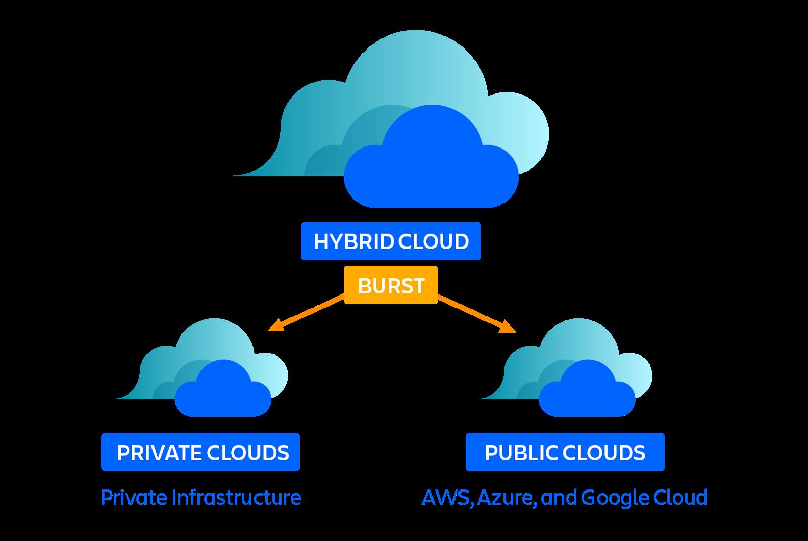 Diagramme de cloud bursting