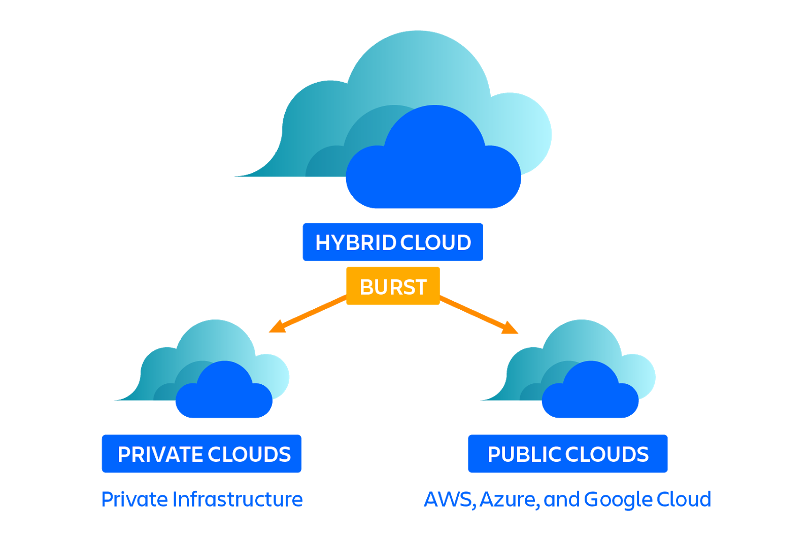 Diagrama de cloud bursting