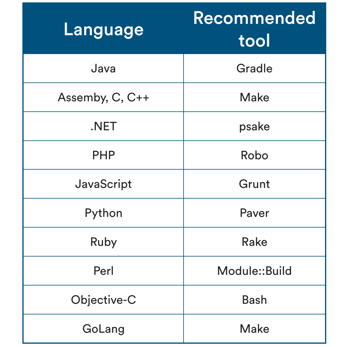 Chart of code language and corresponding recommended tool | Atlassian CI/CD