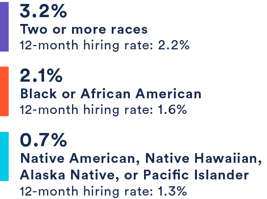 3.2% Two or more races, 2.1% Black or African American, .7% Native American