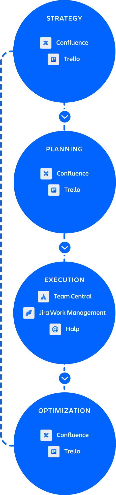 Talent acquisition circle with Confluence and Jira Work Management
