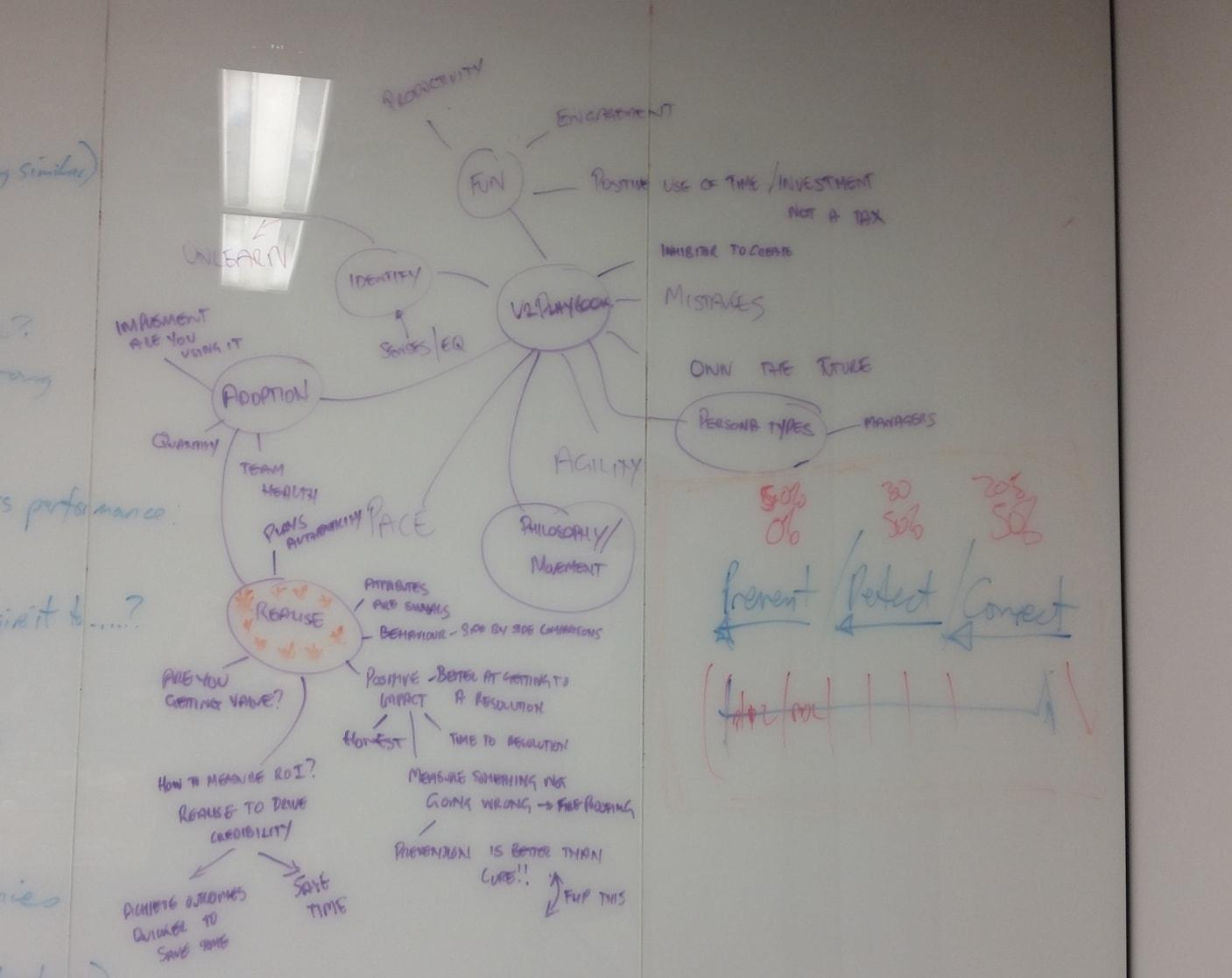 Ejemplo de una sesión de mapas mentales en grupo.