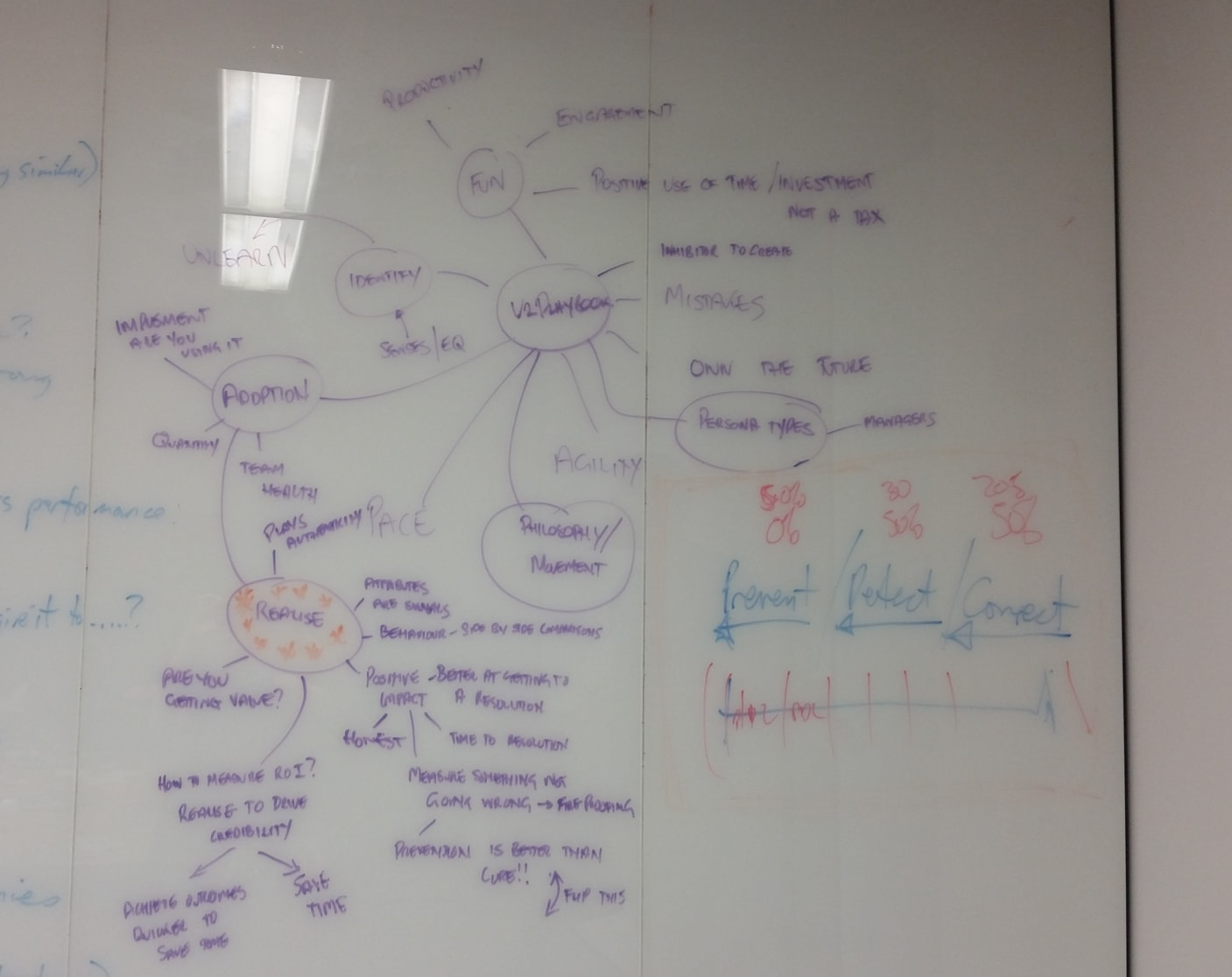 Example from a group mindmapping session.