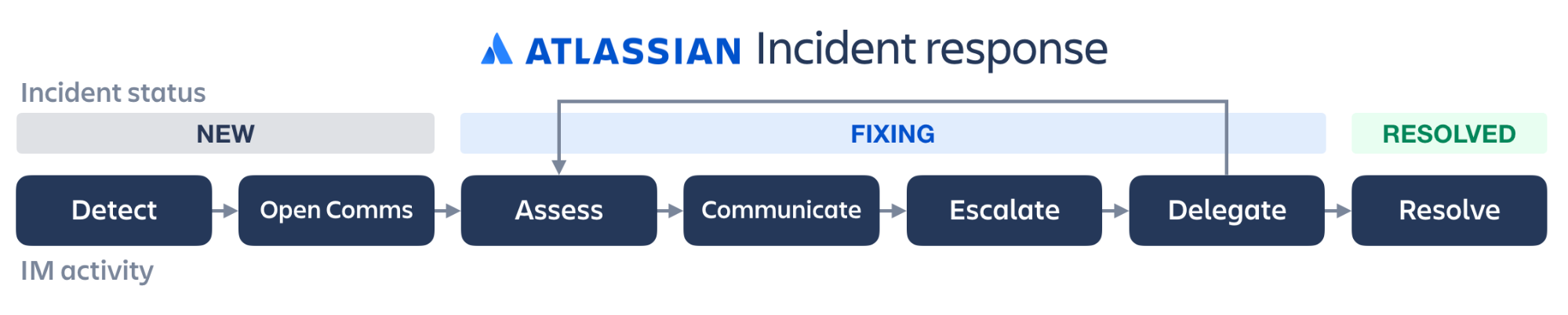 Incident response illustration : detect, open comms, assess, communicate, escalate, delegate, resolve