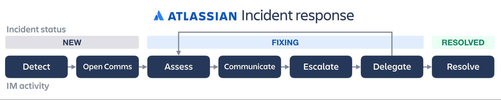 インシデント対応のイラスト: 検出、コミュニケーションの開始、評価、コミュニケーション、エスカレーション、権限委譲、解決
