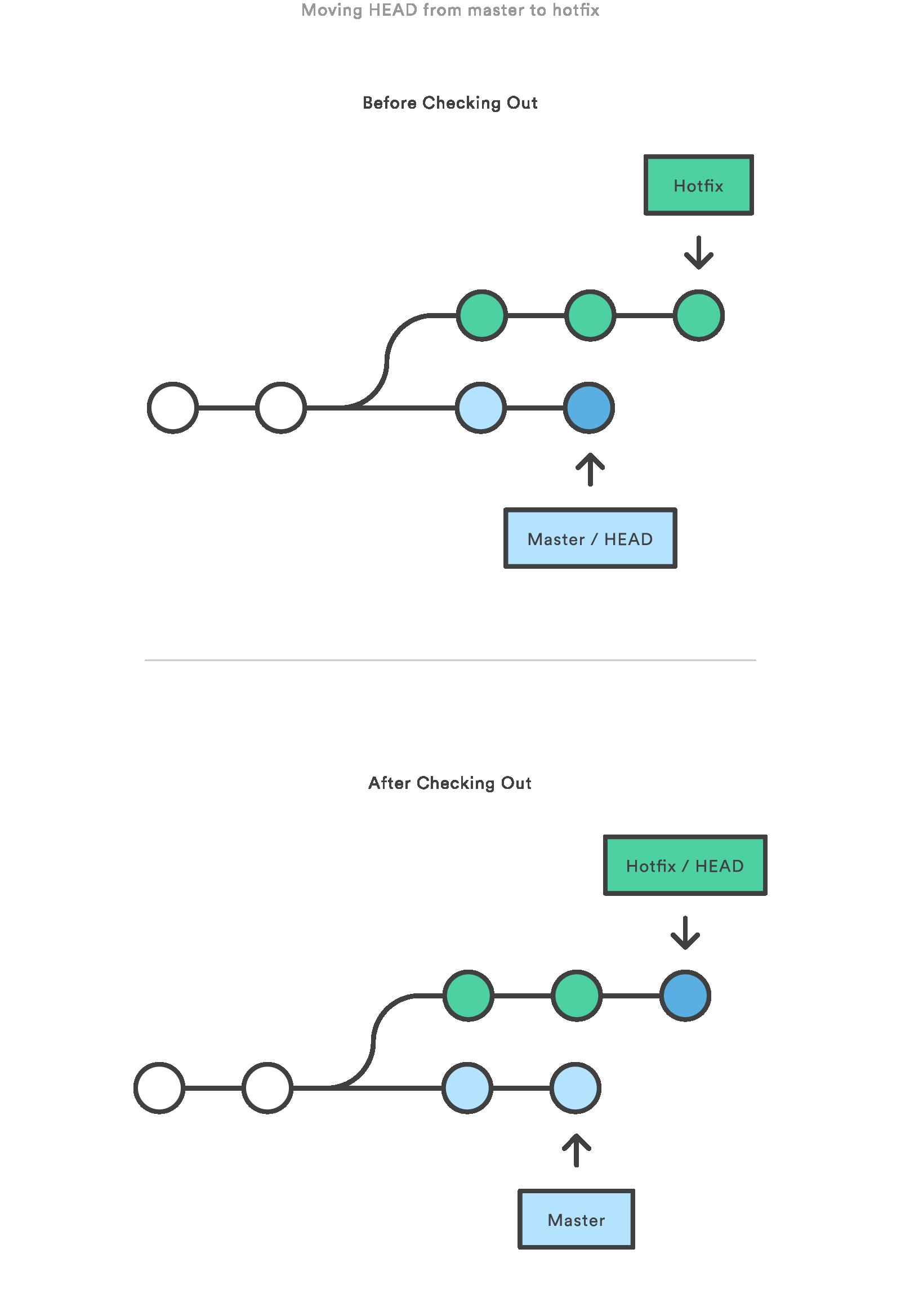 Resetting Checking Out Reverting Atlassian Git Tutorial
