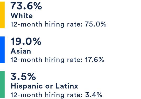 73.6% White, 19% Asian, 3.5% Hispanic or Latinx