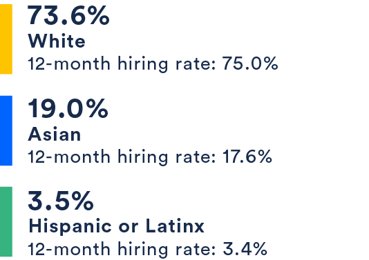 73.6% White, 19% Asian, 3.5% Hispanic or Latinx