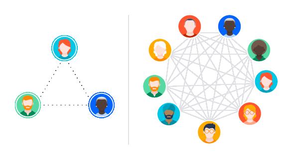 Diagrama que muestra cómo un número mayor de líneas de comunicación puede afectar a los equipos de scrum a escala