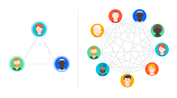 Um diagrama que mostra como mais linha de comunicação pode prejudicar equipes de Scrum dimensionado