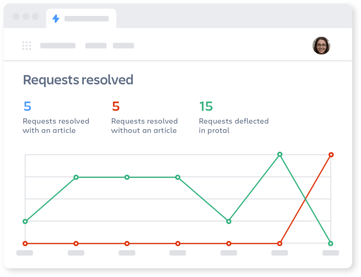 Graph of requests resolved