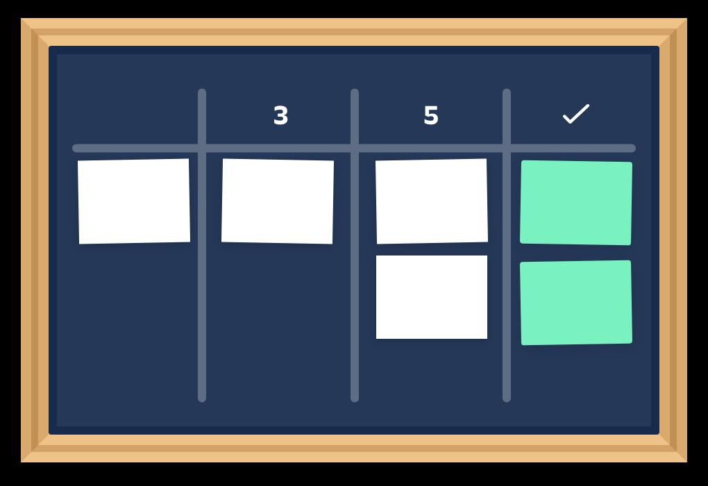 Beispiel eines physischen Kanban Boards