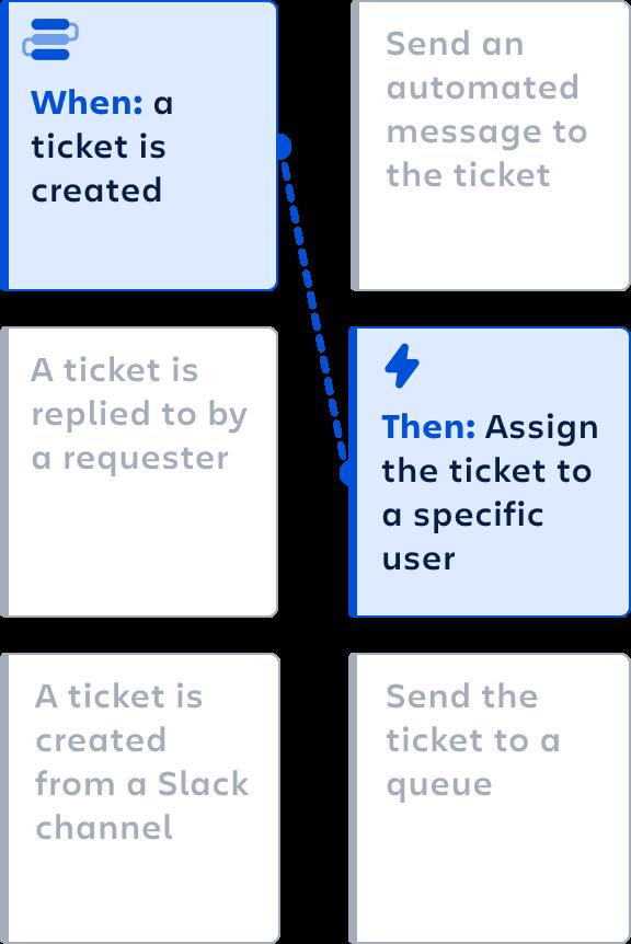 Диаграмма: автоматизация Halp