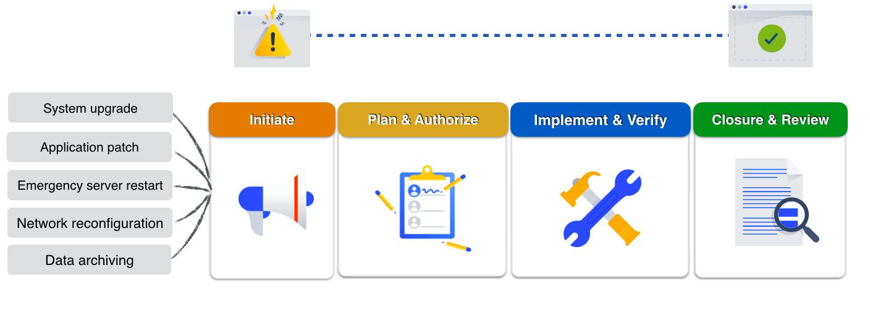 make lean change management possible atlassian