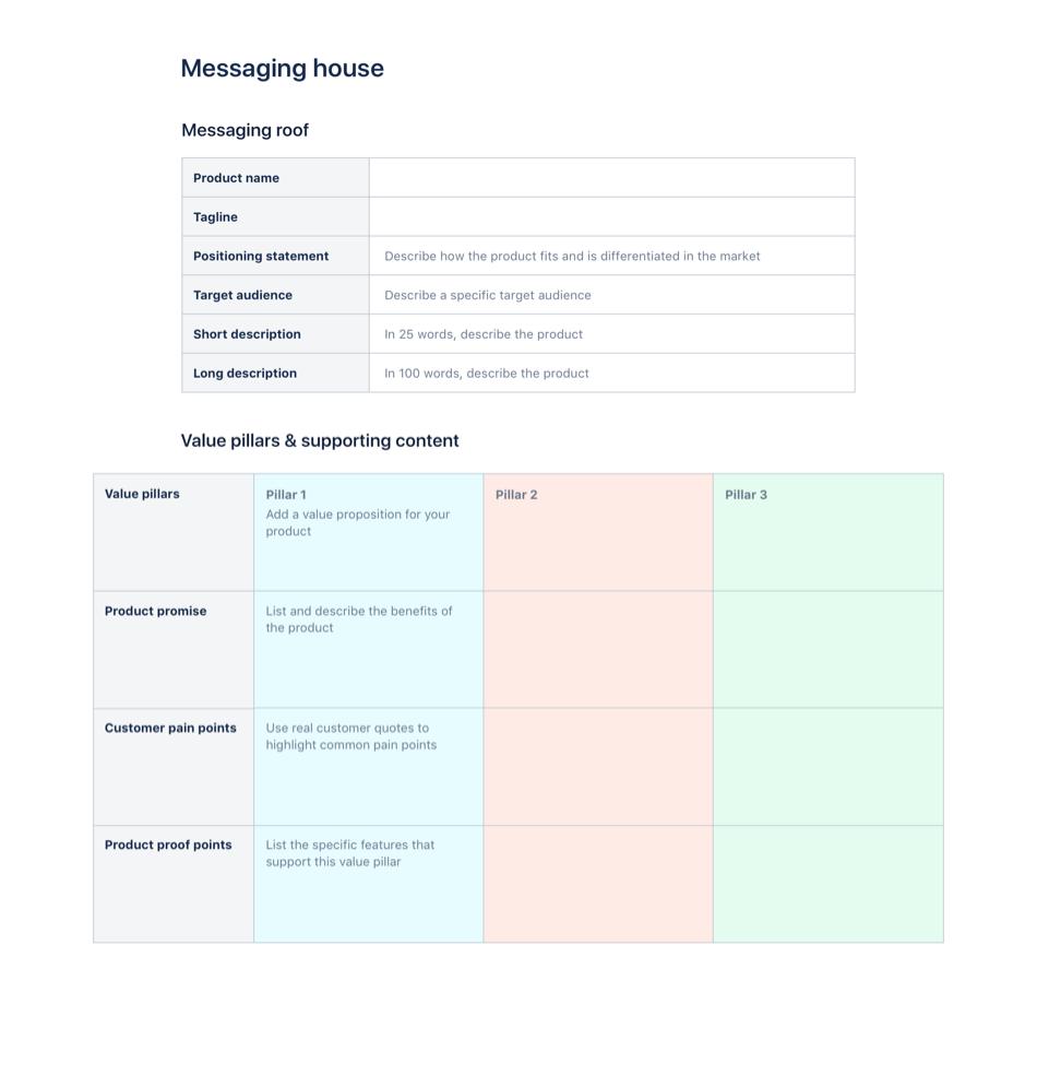 Modèle d'architecture des messages
