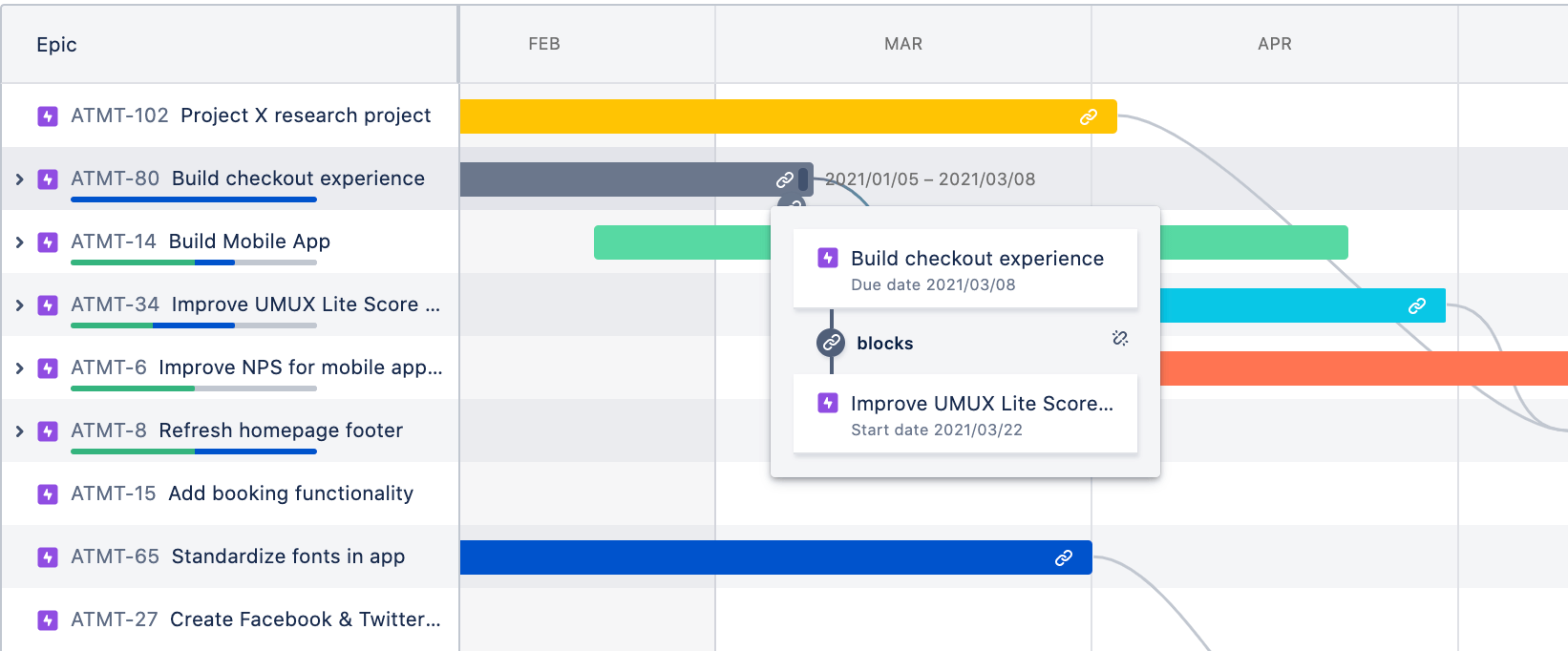 View of dependencies on the roadmap in Jira Software