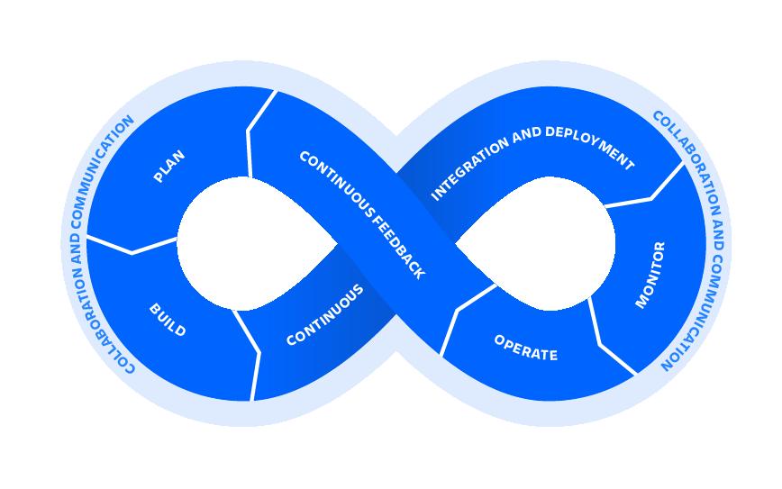 DevOps cycle illustration